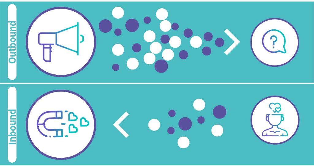 Outbound versus Inbound - die Pfeiler der Inbound-Recruiting-Methodik: Push statt Pull