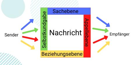 Schulz von Thun-Modell