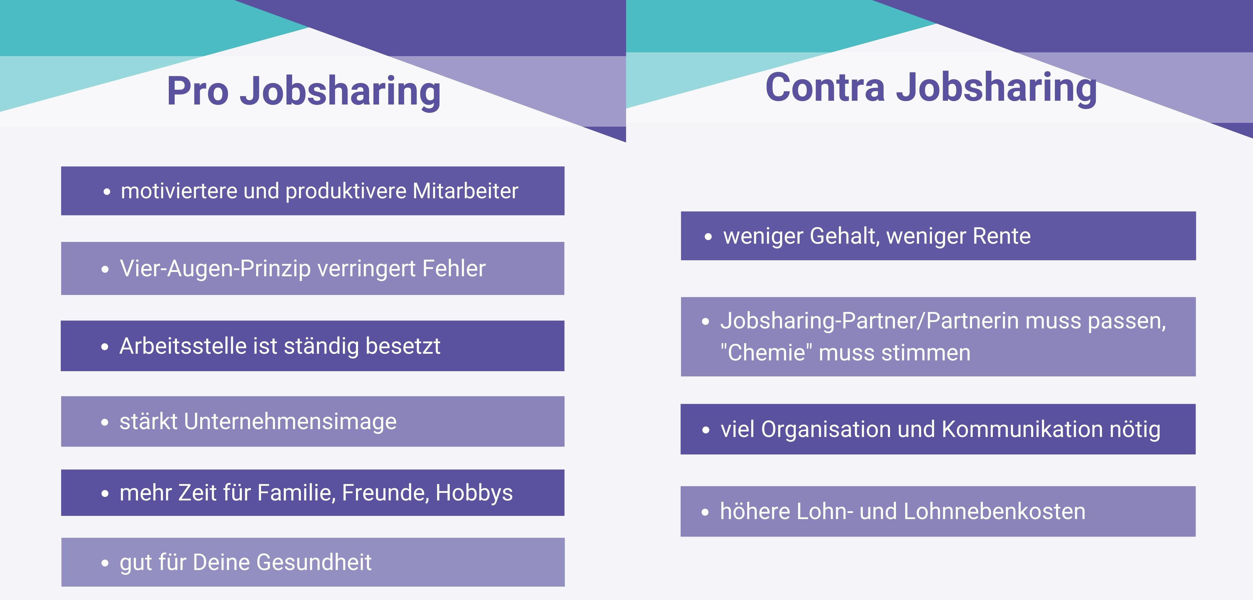 Pro+Contra Jobsharing